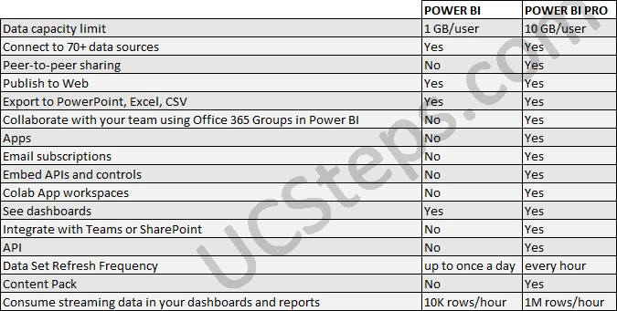 Power BI Free vs Pro